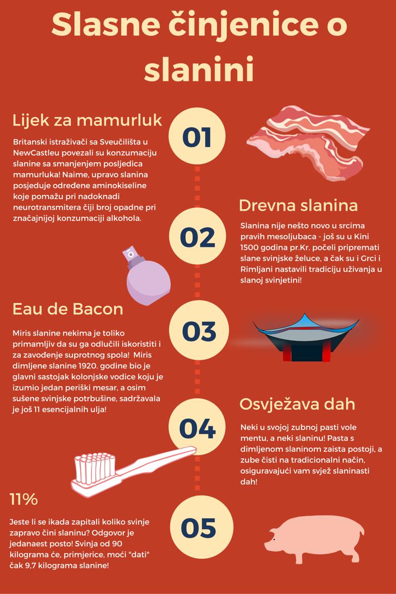 Slasne činjenice o slanini